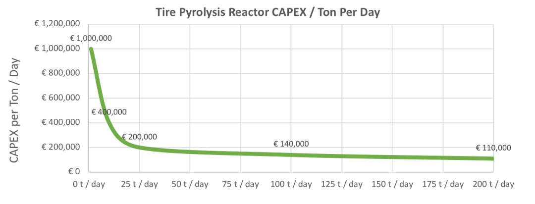 CAPEX in tire pyrolysis